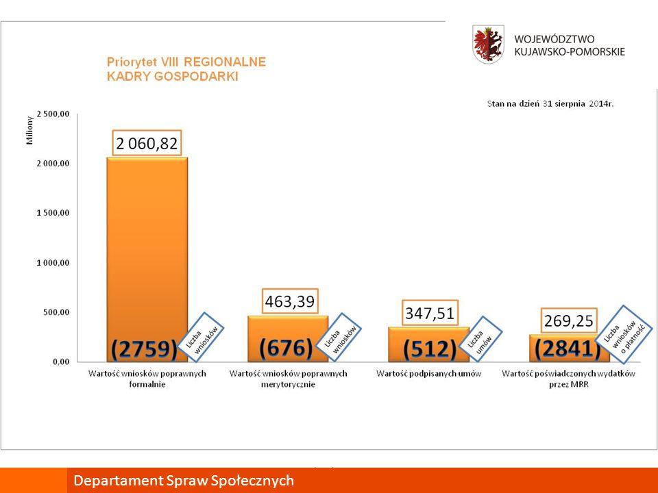 mojregion.eu POKL wczoraj, dziś i jutro Departament Spraw Społecznych