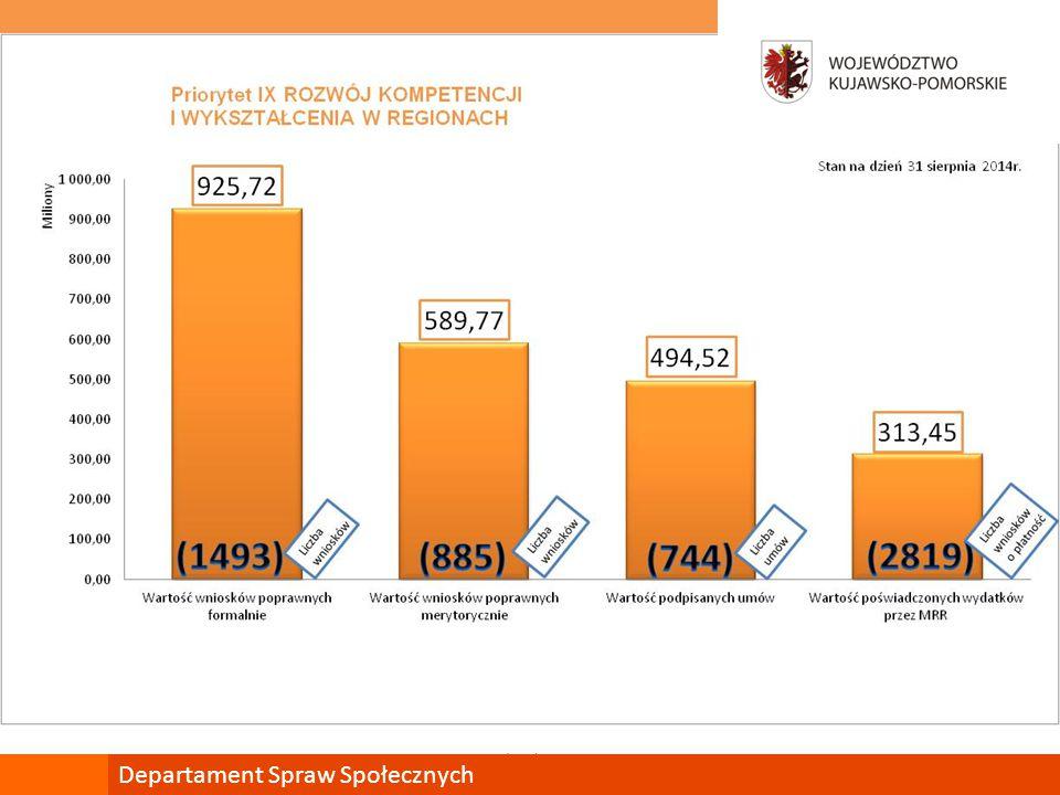 Trendy wartości podpisywania Umów o dofinansowanie projektów oraz zatwierdzania wniosków o płatność mojregion.eu Departament Spraw Społecznych