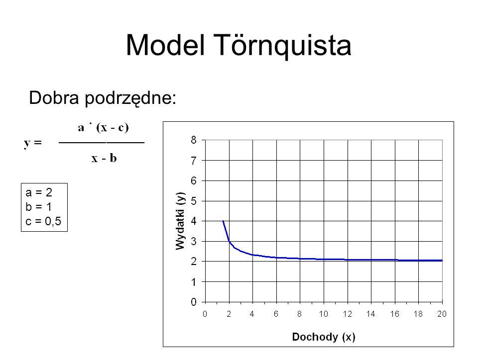 Model Törnquista Dobra podrzędne: a = 2 b = 1 c = 0,5