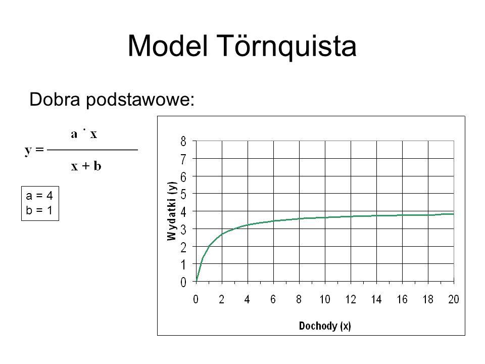 Model Törnquista Dobra podstawowe: a = 4 b = 1