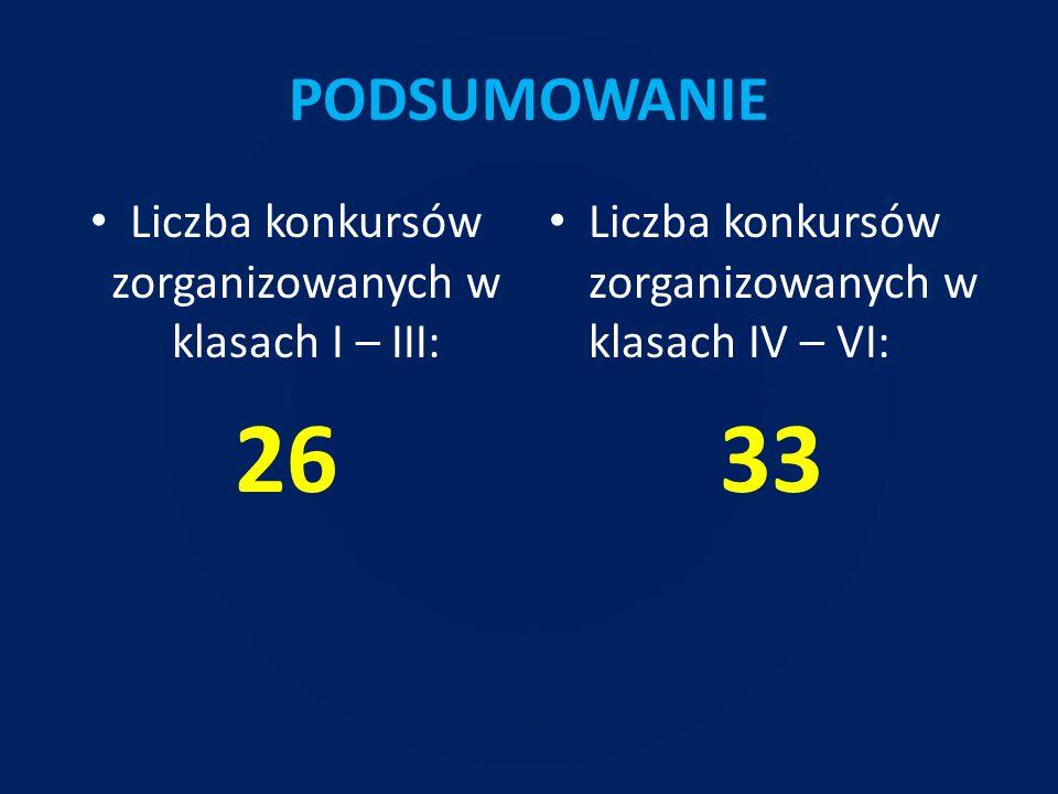 PODSUMOWANIE Liczba konkursów zorganizowanych w klasach I – III: 26 Liczba konkursów zorganizowanych w klasach IV – VI: 33