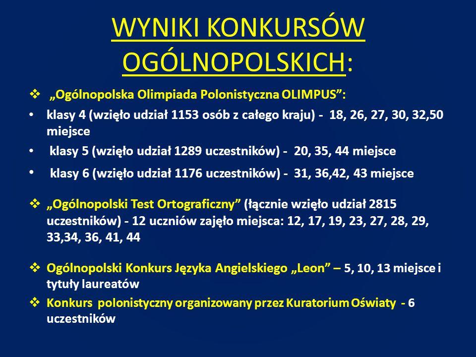 """WYNIKI KONKURSÓW OGÓLNOPOLSKICH:  """"Ogólnopolska Olimpiada Polonistyczna OLIMPUS"""": klasy 4 (wzięło udział 1153 osób z całego kraju) - 18, 26, 27, 30,"""
