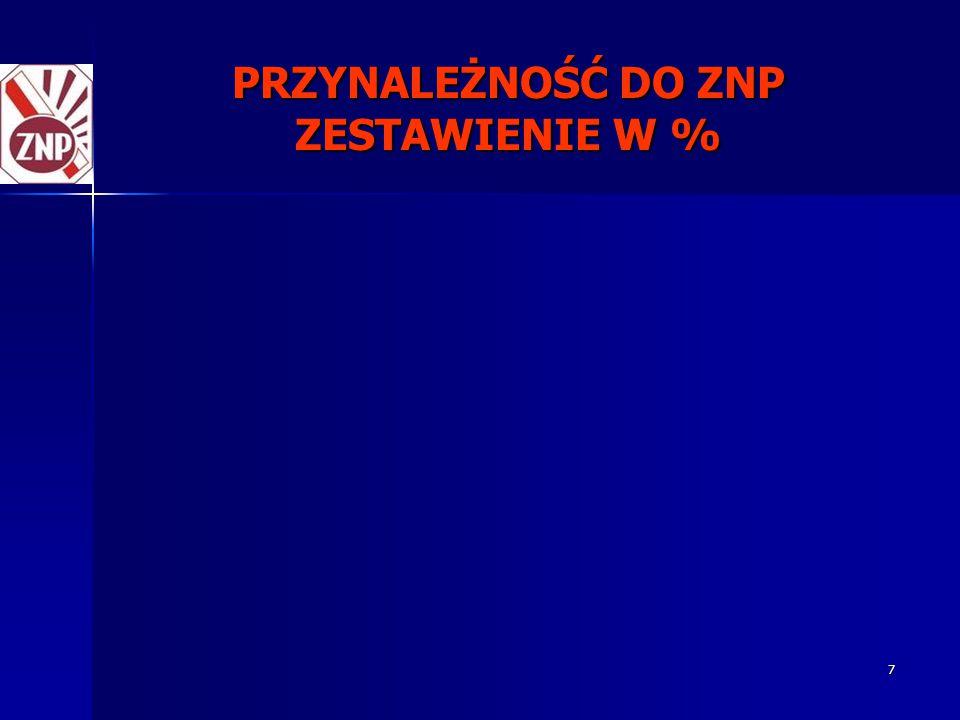 7 PRZYNALEŻNOŚĆ DO ZNP ZESTAWIENIE W %
