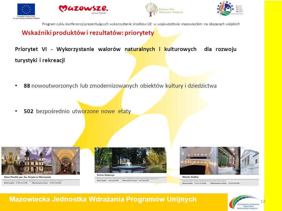 Priorytet VI - Wykorzystanie walorów naturalnych i kulturowych dla rozwoju turystyki i rekreacji 88 nowoutworzonych lub zmodernizowanych obiektów kultury i dziedzictwa 502 bezpośrednio utworzone nowe etaty Program cyklu konferencji prezentujących wykorzystanie środków UE w województwie mazowieckim na obszarach wiejskich Mazowiecka Jednostka Wdrażania Programów Unijnych 14 Wskaźniki produktów i rezultatów: priorytety
