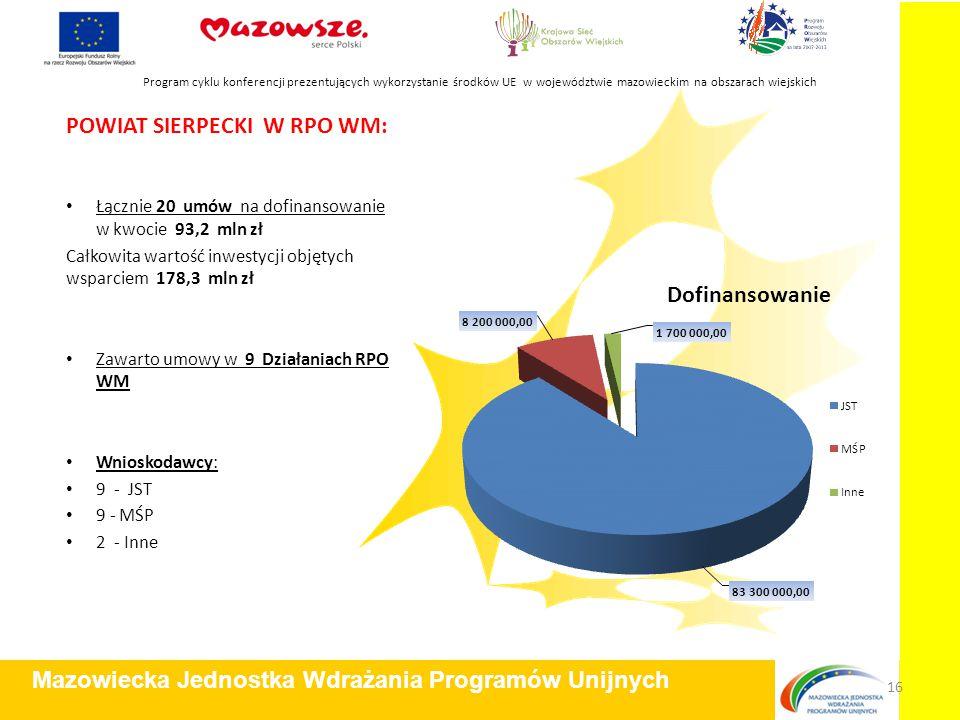 POWIAT SIERPECKI W RPO WM: Łącznie 20 umów na dofinansowanie w kwocie 93,2 mln zł Całkowita wartość inwestycji objętych wsparciem 178,3 mln zł Zawarto umowy w 9 Działaniach RPO WM Wnioskodawcy: 9 - JST 9 - MŚP 2 - Inne Program cyklu konferencji prezentujących wykorzystanie środków UE w województwie mazowieckim na obszarach wiejskich Mazowiecka Jednostka Wdrażania Programów Unijnych 16