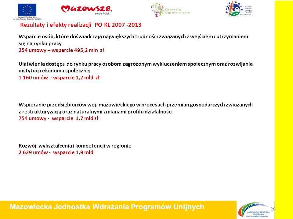 Rezultaty i efekty realizacji PO KL 2007 -2013 Mazowiecka Jednostka Wdrażania Programów Unijnych 20 Wsparcie osób, które doświadczają największych trudności związanych z wejściem i utrzymaniem się na rynku pracy 254 umowy – wsparcie 495,2 mln zł Ułatwienia dostępu do rynku pracy osobom zagrożonym wykluczeniem społecznym oraz rozwijania instytucji ekonomii społecznej 1 160 umów - wsparcie 1,2 mld zł Wspieranie przedsiębiorców woj.