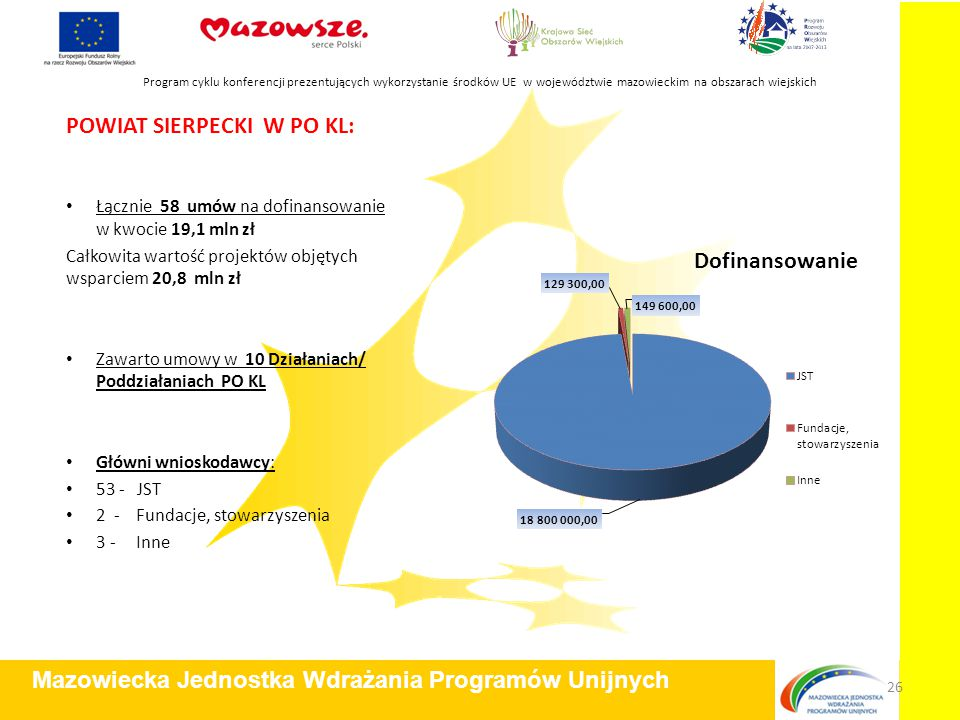 POWIAT SIERPECKI W PO KL: Łącznie 58 umów na dofinansowanie w kwocie 19,1 mln zł Całkowita wartość projektów objętych wsparciem 20,8 mln zł Zawarto umowy w 10 Działaniach/ Poddziałaniach PO KL Główni wnioskodawcy: 53 - JST 2 - Fundacje, stowarzyszenia 3 - Inne Program cyklu konferencji prezentujących wykorzystanie środków UE w województwie mazowieckim na obszarach wiejskich Mazowiecka Jednostka Wdrażania Programów Unijnych 26