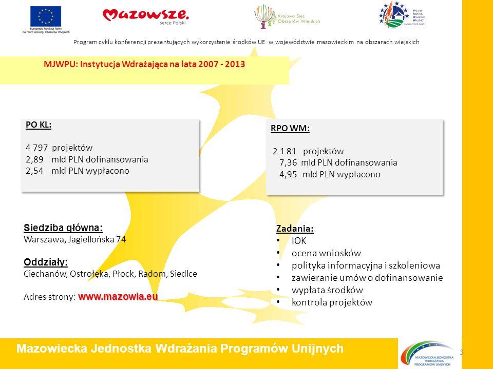 Zadania: IOK ocena wniosków polityka informacyjna i szkoleniowa zawieranie umów o dofinansowanie wypłata środków kontrola projektów Program cyklu konferencji prezentujących wykorzystanie środków UE w województwie mazowieckim na obszarach wiejskich Mazowiecka Jednostka Wdrażania Programów Unijnych 3 RPO WM: 2 1 81 projektów 7,36 mld PLN dofinansowania 4,95 mld PLN wypłacono RPO WM: 2 1 81 projektów 7,36 mld PLN dofinansowania 4,95 mld PLN wypłacono PO KL: 4 797 projektów 2,89 mld PLN dofinansowania 2,54 mld PLN wypłacono PO KL: 4 797 projektów 2,89 mld PLN dofinansowania 2,54 mld PLN wypłacono Siedziba główna: Warszawa, Jagiellońska 74 Oddziały: Ciechanów, Ostrołęka, Płock, Radom, Siedlce www.mazowia.eu Adres strony : www.mazowia.eu MJWPU: Instytucja Wdrażająca na lata 2007 - 2013
