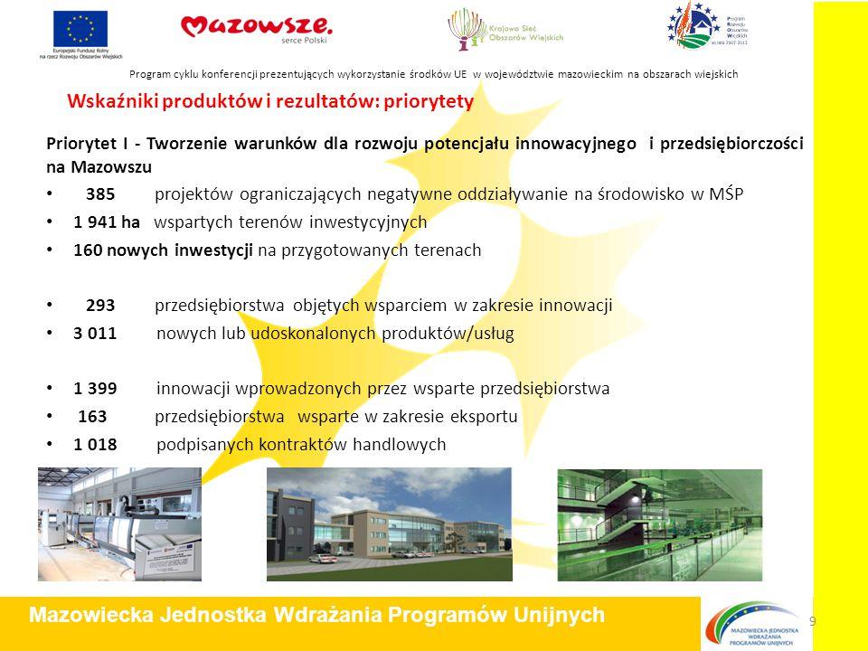 Wskaźniki produktów i rezultatów: priorytety Priorytet I - Tworzenie warunków dla rozwoju potencjału innowacyjnego i przedsiębiorczości na Mazowszu 385 projektów ograniczających negatywne oddziaływanie na środowisko w MŚP 1 941 ha wspartych terenów inwestycyjnych 160 nowych inwestycji na przygotowanych terenach 293 przedsiębiorstwa objętych wsparciem w zakresie innowacji 3 011 nowych lub udoskonalonych produktów/usług 1 399 innowacji wprowadzonych przez wsparte przedsiębiorstwa 163 przedsiębiorstwa wsparte w zakresie eksportu 1 018 podpisanych kontraktów handlowych Program cyklu konferencji prezentujących wykorzystanie środków UE w województwie mazowieckim na obszarach wiejskich Mazowiecka Jednostka Wdrażania Programów Unijnych 9