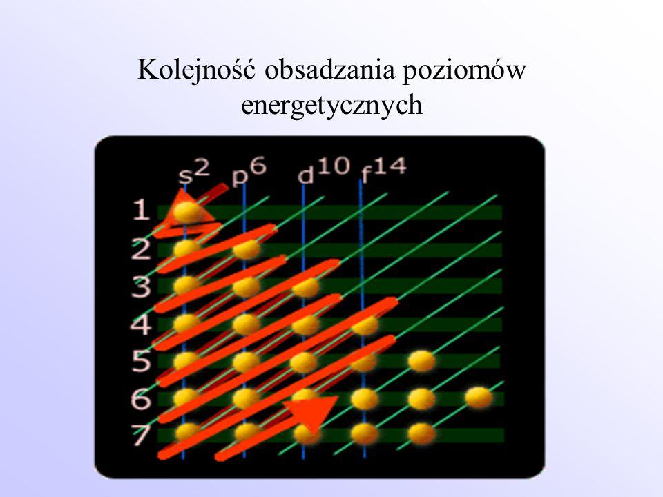Kolejność obsadzania poziomów energetycznych