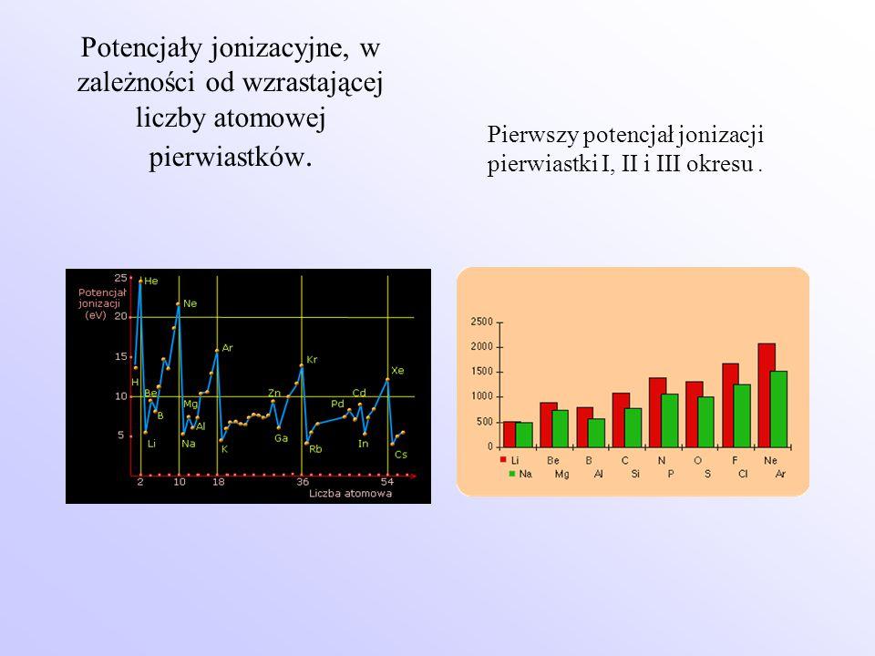 Potencjały jonizacyjne, w zależności od wzrastającej liczby atomowej pierwiastków. Pierwszy potencjał jonizacji pierwiastki I, II i III okresu.