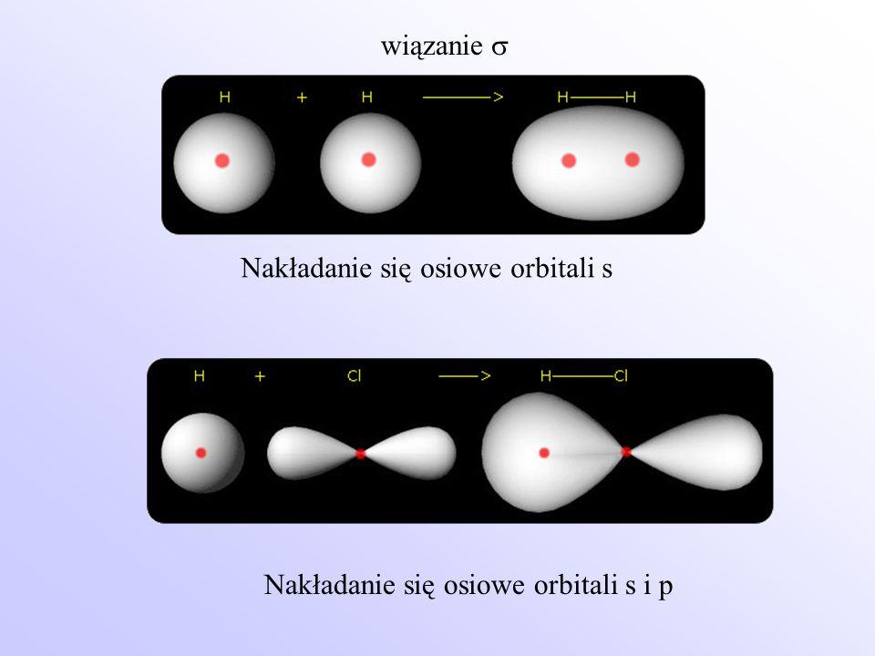Nakładanie się osiowe orbitali s Nakładanie się osiowe orbitali s i p wiązanie 