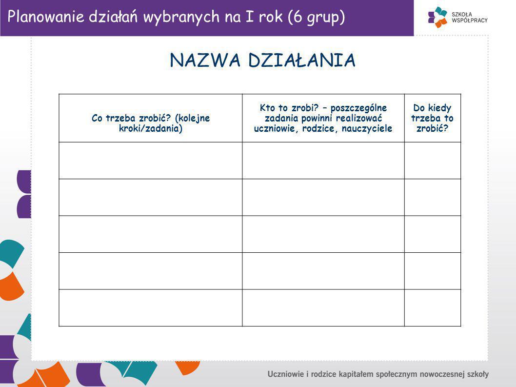 Planowanie działań wybranych na I rok (6 grup) NAZWA DZIAŁANIA Co trzeba zrobić.