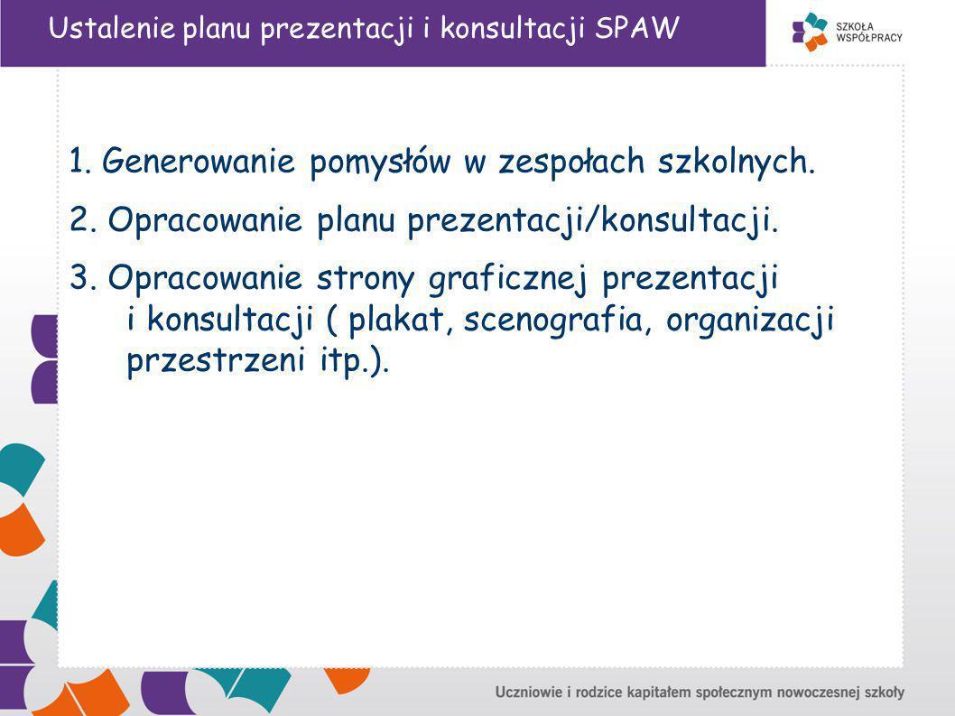 Ustalenie planu prezentacji i konsultacji SPAW 1.Generowanie pomysłów w zespołach szkolnych.