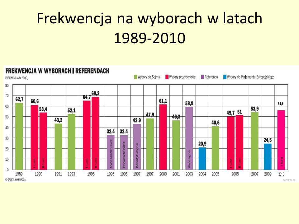 Frekwencja na wyborach w latach 1989-2010