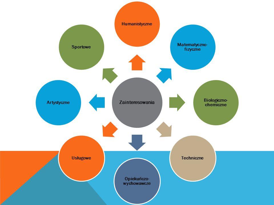 Zainteresowania Humanistyczne Matematyczno- fizyczne Biologiczno- chemiczne Techniczne Opiekuńczo- wychowawcze UsługoweArtystyczneSportowe