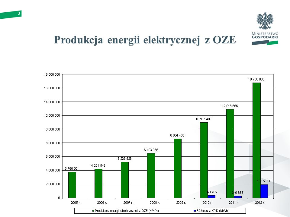 Produkcja energii elektrycznej z OZE 3