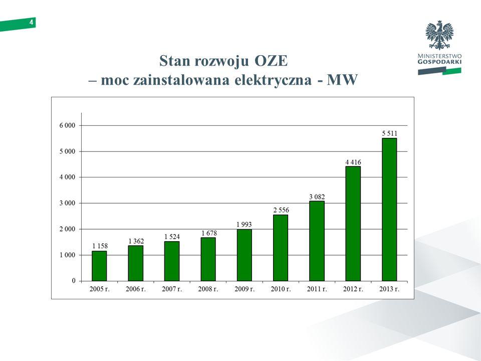 4 Stan rozwoju OZE – moc zainstalowana elektryczna - MW