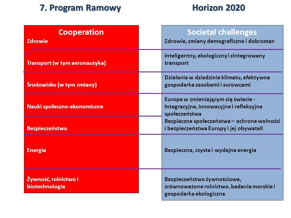 Horizon2020 Horizon 2020 7. Program Ramowy Societal challenges Zdrowie, zmiany demograficzne i dobrostan Inteligentny, ekologiczny i zintegrowany tran