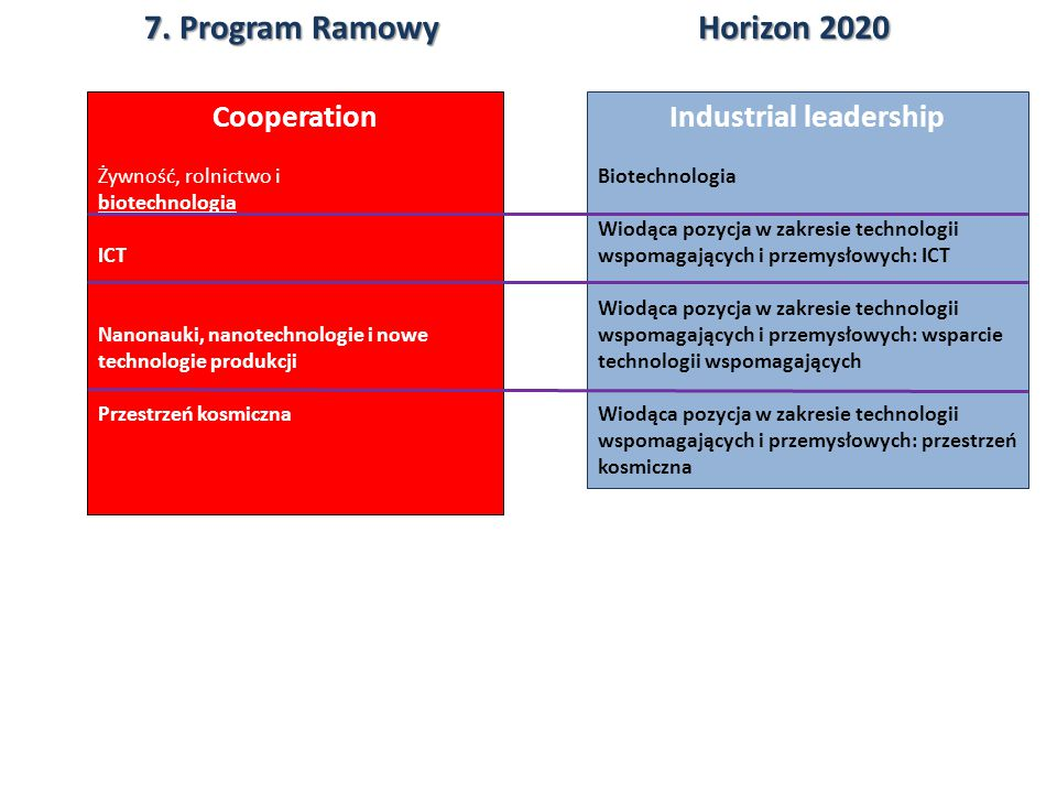 Horizon2020 Horizon 2020 7. Program Ramowy Industrial leadership Biotechnologia Wiodąca pozycja w zakresie technologii wspomagających i przemysłowych: