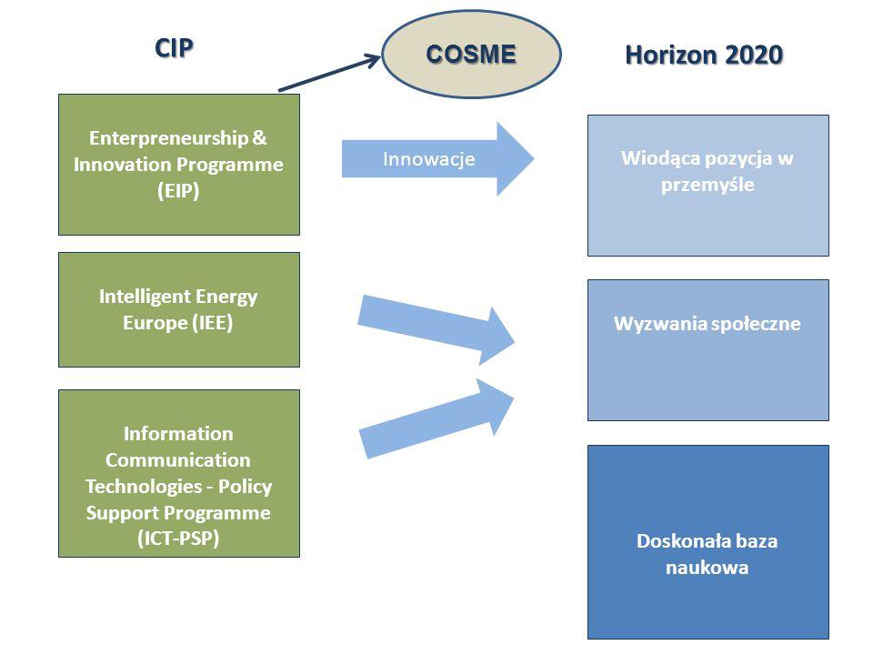 Innowacje Horizon2020 Horizon 2020 CIP Wiodąca pozycja w przemyśle Wyzwania społeczne Doskonała baza naukowa Enterpreneurship & Innovation Programme (EIP) COSME Intelligent Energy Europe (IEE) Information Communication Technologies - Policy Support Programme (ICT-PSP)