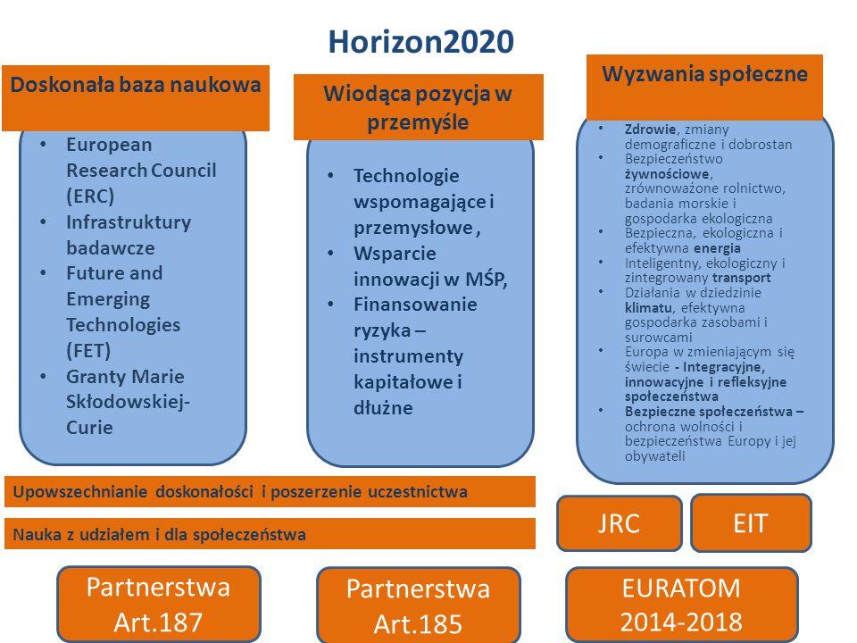 Horizon2020 European Research Council (ERC) Infrastruktury badawcze Future and Emerging Technologies (FET) Granty Marie Skłodowskiej- Curie Technologie wspomagające i przemysłowe, Wsparcie innowacji w MŚP, Finansowanie ryzyka – instrumenty kapitałowe i dłużne Zdrowie, zmiany demograficzne i dobrostan Bezpieczeństwo żywnościowe, zrównoważone rolnictwo, badania morskie i gospodarka ekologiczna Bezpieczna, ekologiczna i efektywna energia Inteligentny, ekologiczny i zintegrowany transport Działania w dziedzinie klimatu, efektywna gospodarka zasobami i surowcami Europa w zmieniającym się świecie - Integracyjne, innowacyjne i refleksyjne społeczeństwa Bezpieczne społeczeństwa – ochrona wolności i bezpieczeństwa Europy i jej obywateli JRC Partnerstwa Art.185 Partnerstwa Art.187 EIT EURATOM 2014-2018 Doskonała baza naukowa Wiodąca pozycja w przemyśle Wyzwania społeczne Upowszechnianie doskonałości i poszerzenie uczestnictwa Nauka z udziałem i dla społeczeństwa