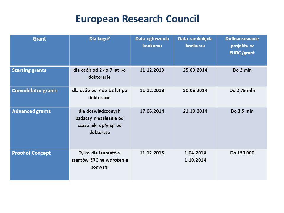 Grant Dla kogo? Data ogłoszenia konkursu Data zamknięcia konkursu Dofinansowanie projektu w EURO/grant Starting grants dla osób od 2 do 7 lat po dokto