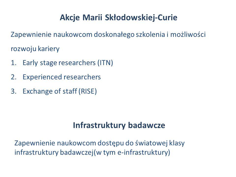 Akcje Marii Skłodowskiej-Curie Zapewnienie naukowcom doskonałego szkolenia i możliwości rozwoju kariery 1.Early stage researchers (ITN) 2.Experienced