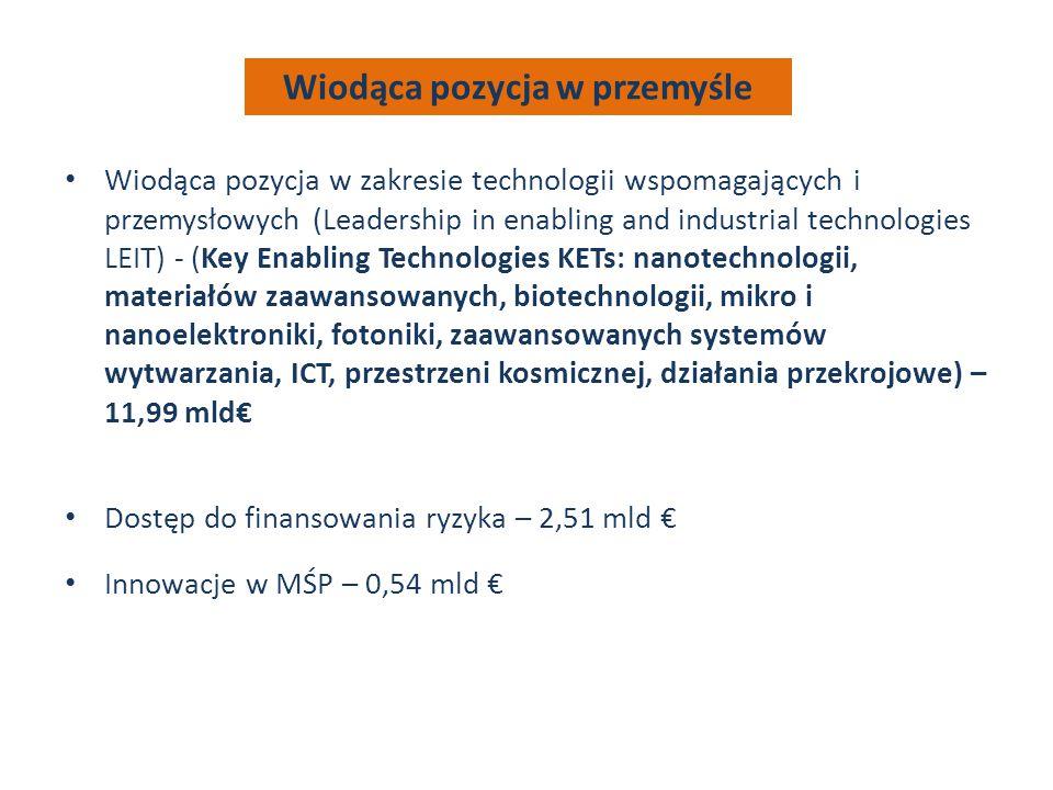 Wiodąca pozycja w zakresie technologii wspomagających i przemysłowych (Leadership in enabling and industrial technologies LEIT) - (Key Enabling Technologies KETs: nanotechnologii, materiałów zaawansowanych, biotechnologii, mikro i nanoelektroniki, fotoniki, zaawansowanych systemów wytwarzania, ICT, przestrzeni kosmicznej, działania przekrojowe) – 11,99 mld€ Dostęp do finansowania ryzyka – 2,51 mld € Innowacje w MŚP – 0,54 mld € Wiodąca pozycja w przemyśle