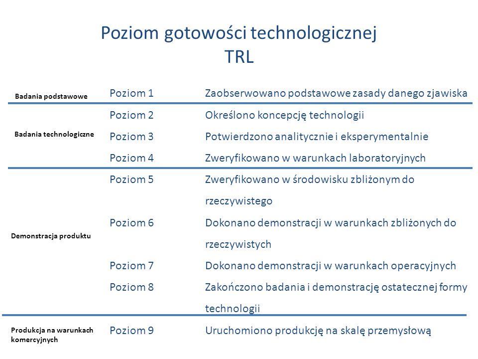 Poziom gotowości technologicznej TRL Poziom 1Zaobserwowano podstawowe zasady danego zjawiska Poziom 2Określono koncepcję technologii Poziom 3Potwierdzono analitycznie i eksperymentalnie Poziom 4Zweryfikowano w warunkach laboratoryjnych Poziom 5Zweryfikowano w środowisku zbliżonym do rzeczywistego Poziom 6Dokonano demonstracji w warunkach zbliżonych do rzeczywistych Poziom 7Dokonano demonstracji w warunkach operacyjnych Poziom 8Zakończono badania i demonstrację ostatecznej formy technologii Poziom 9Uruchomiono produkcję na skalę przemysłową Badania podstawowe Badania technologiczne Demonstracja produktu Produkcja na warunkach komercyjnych