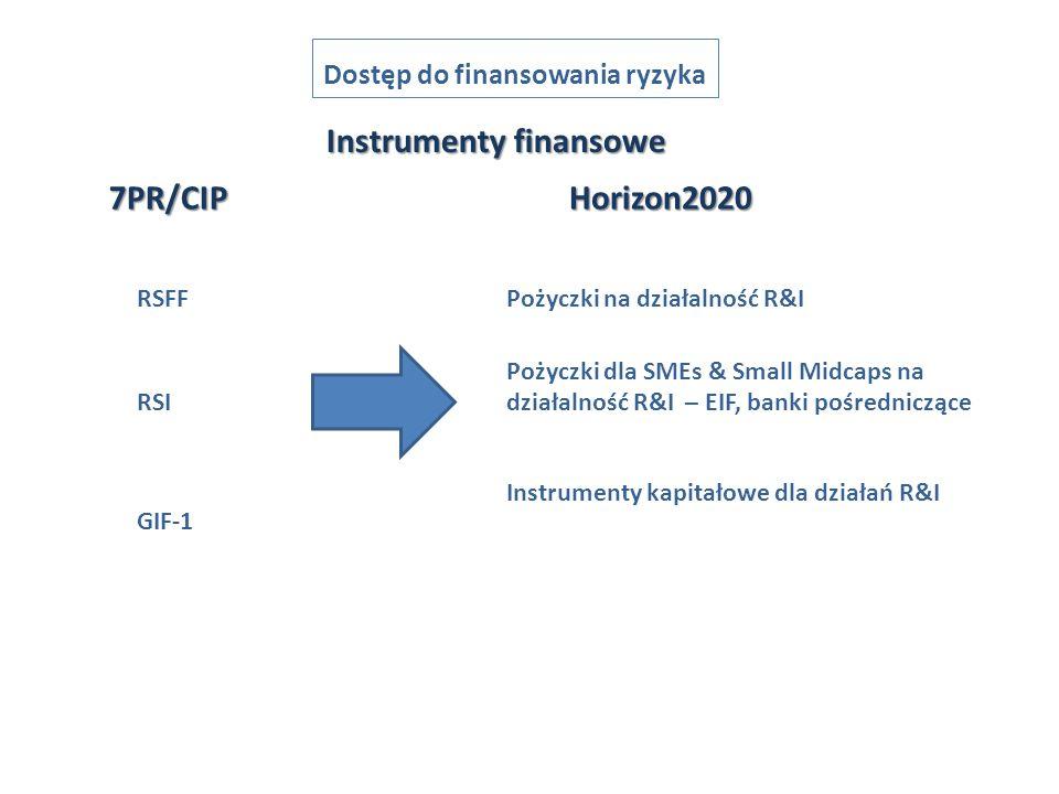 Dostęp do finansowania ryzyka Pożyczki na działalność R&I Pożyczki dla SMEs & Small Midcaps na działalność R&I – EIF, banki pośredniczące Instrumenty kapitałowe dla działań R&I Instrumenty finansowe 7PR/CIPHorizon2020 RSFF RSI GIF-1