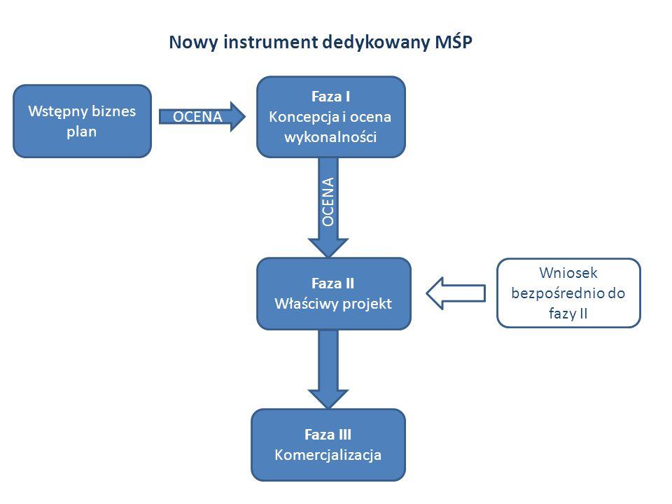 Nowy instrument dedykowany MŚP Wstępny biznes plan OCENA Faza I Koncepcja i ocena wykonalności OCENA Faza II Właściwy projekt Faza III Komercjalizacja Wniosek bezpośrednio do fazy II