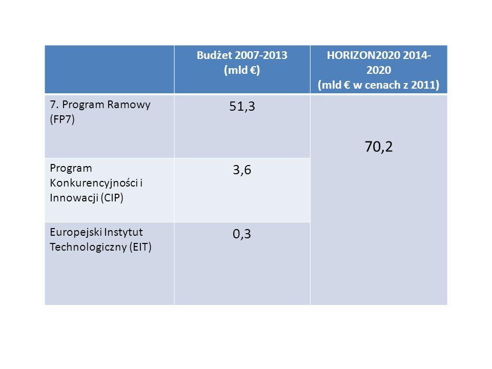 Budżet 2007-2013 (mld €) HORIZON2020 2014- 2020 (mld € w cenach z 2011) 7. Program Ramowy (FP7) 51,3 70,2 Program Konkurencyjności i Innowacji (CIP) 3