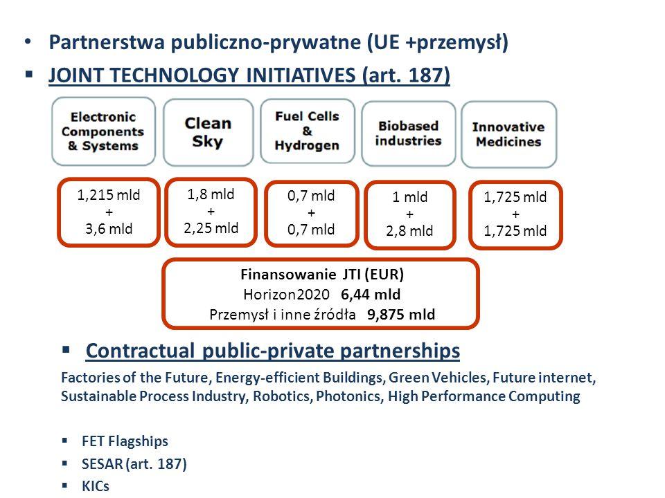 Partnerstwa publiczno-prywatne (UE +przemysł)  JOINT TECHNOLOGY INITIATIVES (art. 187) 1,215 mld + 3,6 mld 1,8 mld + 2,25 mld 0,7 mld + 0,7 mld 1 mld
