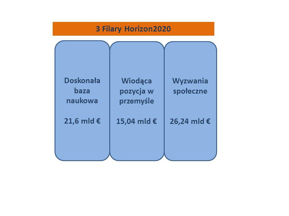 3 Filary Horizon2020 Doskonała baza naukowa 21,6 mld € Wiodąca pozycja w przemyśle 15,04 mld € Wyzwania społeczne 26,24 mld €
