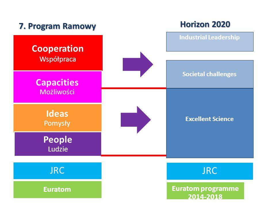 Cooperation Współpraca Ideas Pomysły People Ludzie Capacities Możliwości Euratom JRC Horizon2020 Horizon 2020 7. Program Ramowy Industrial Leadership