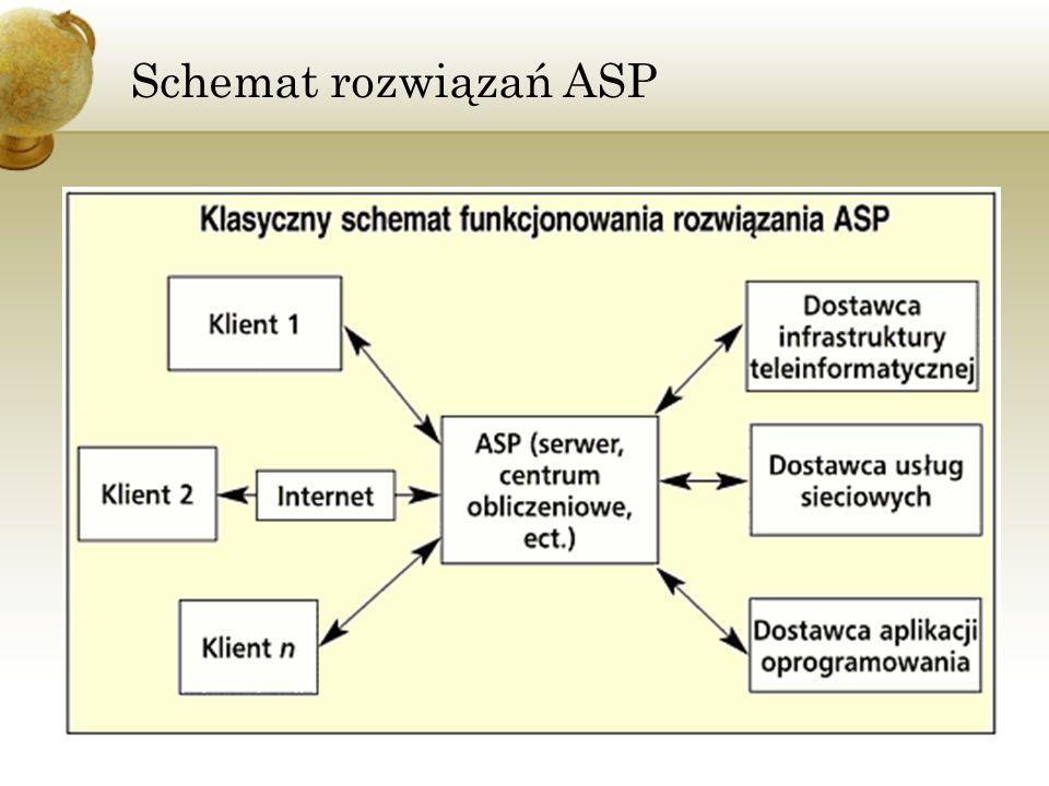Schemat rozwiązań ASP