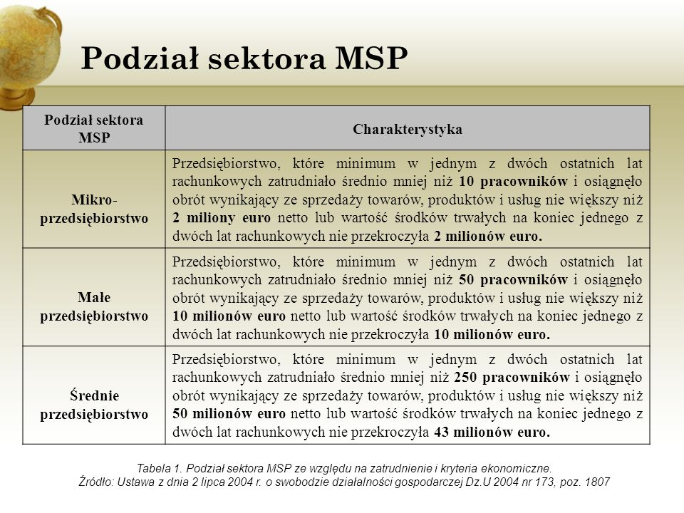 Podział sektora MSP Charakterystyka Mikro- przedsiębiorstwo Przedsiębiorstwo, które minimum w jednym z dwóch ostatnich lat rachunkowych zatrudniało śr