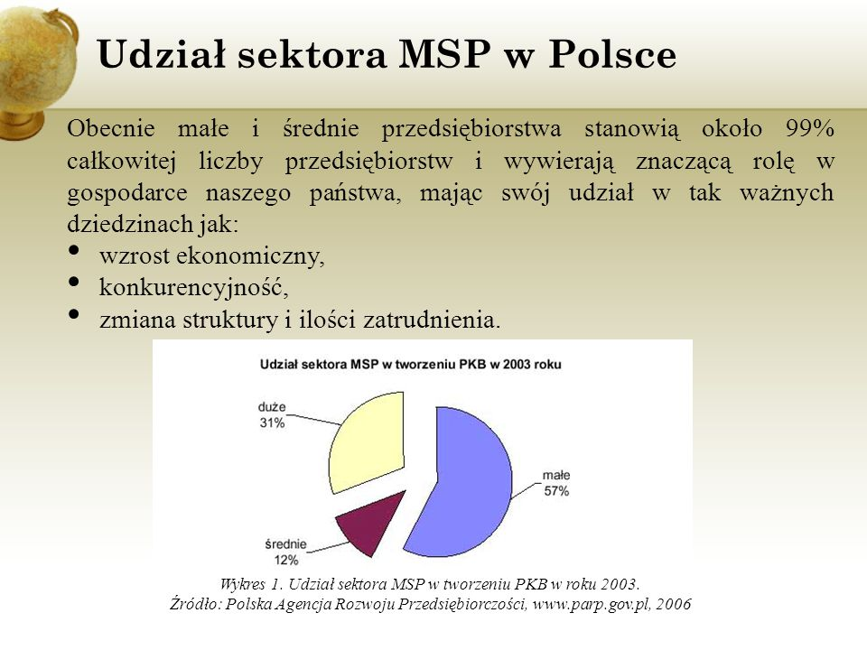 Wzrost liczby przedsiębiorstw w sektorze MSP w Polsce Wykres 2.