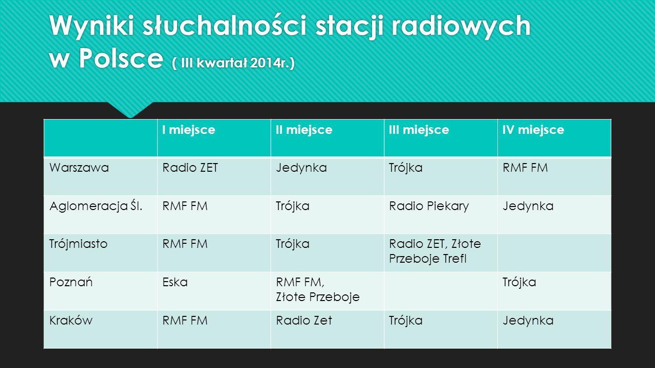 Wyniki słuchalności stacji radiowych w Polsce ( III kwartał 2014r.) I miejsceII miejsceIII miejsceIV miejsce WarszawaRadio ZETJedynkaTrójkaRMF FM Aglomeracja Śl.RMF FMTrójkaRadio PiekaryJedynka TrójmiastoRMF FMTrójkaRadio ZET, Złote Przeboje Trefl PoznańEskaRMF FM, Złote Przeboje Trójka KrakówRMF FMRadio ZetTrójkaJedynka