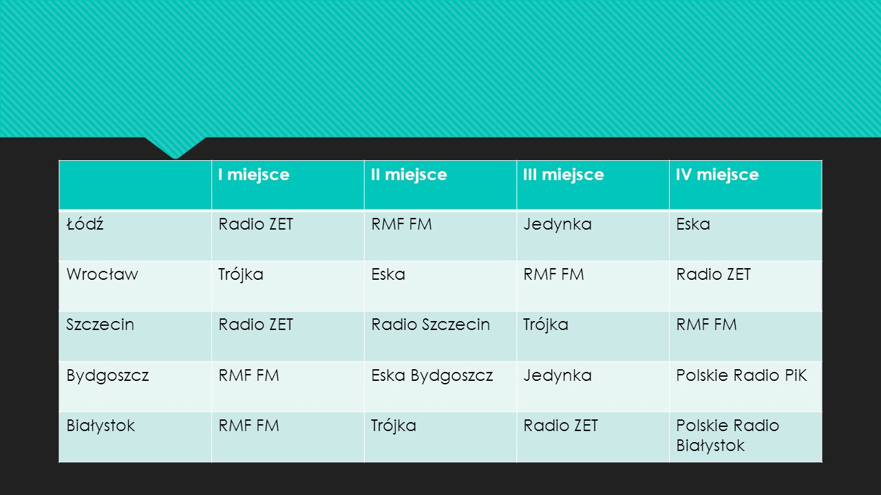 I miejsceII miejsceIII miejsceIV miejsce ŁódźRadio ZETRMF FMJedynkaEska WrocławTrójkaEskaRMF FMRadio ZET SzczecinRadio ZETRadio SzczecinTrójkaRMF FM BydgoszczRMF FMEska BydgoszczJedynkaPolskie Radio PiK BiałystokRMF FMTrójkaRadio ZETPolskie Radio Białystok