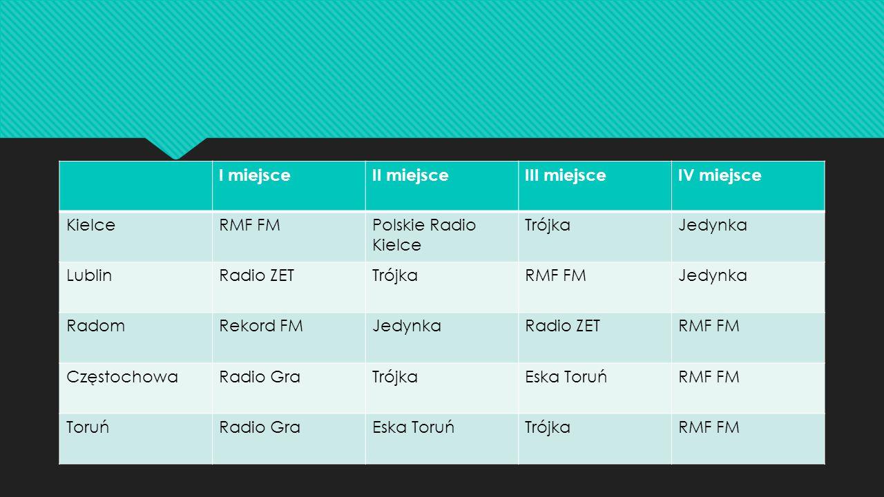 I miejsceII miejsceIII miejsceIV miejsce KielceRMF FMPolskie Radio Kielce TrójkaJedynka LublinRadio ZETTrójkaRMF FMJedynka RadomRekord FMJedynkaRadio ZETRMF FM CzęstochowaRadio GraTrójkaEska ToruńRMF FM ToruńRadio GraEska ToruńTrójkaRMF FM