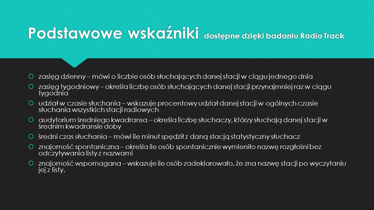 Wyniki badań słuchalności radia w Polsce (2012r., 2013r.)  mężczyźni słuchają radia o 11 min.