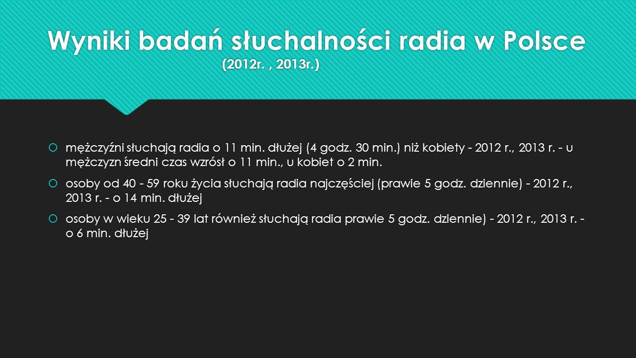 Wyniki badań słuchalności radia w Polsce (2012r., 2013r.)  mężczyźni słuchają radia o 11 min. dłużej (4 godz. 30 min.) niż kobiety - 2012 r., 2013 r.