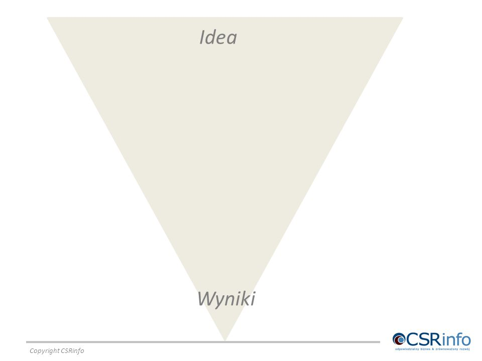Idea Wyniki Copyright CSRinfo