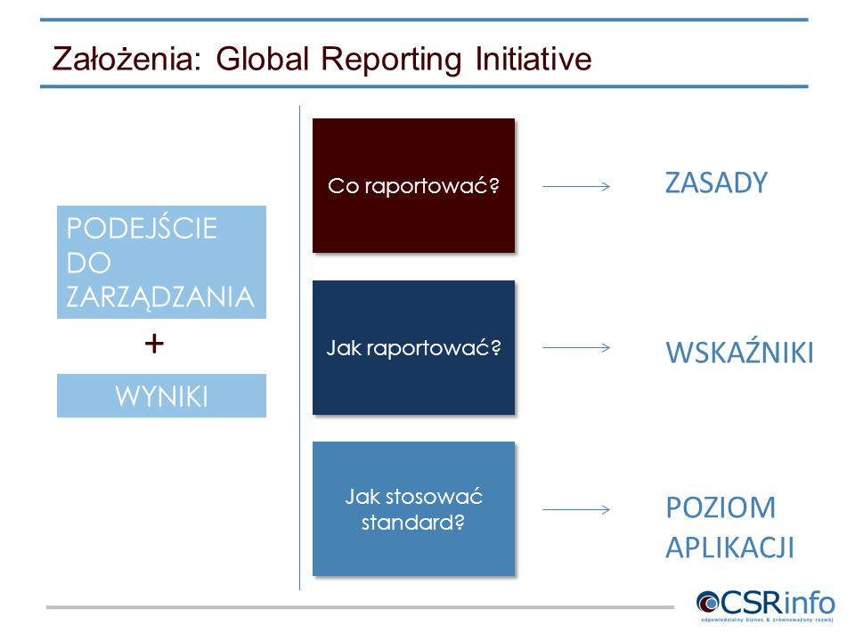 Założenia: Global Reporting Initiative PODEJŚCIE DO ZARZĄDZANIA + WYNIKI Co raportować? ZASADY Jak raportować? Jak stosować standard? WSKAŹNIKI POZIOM