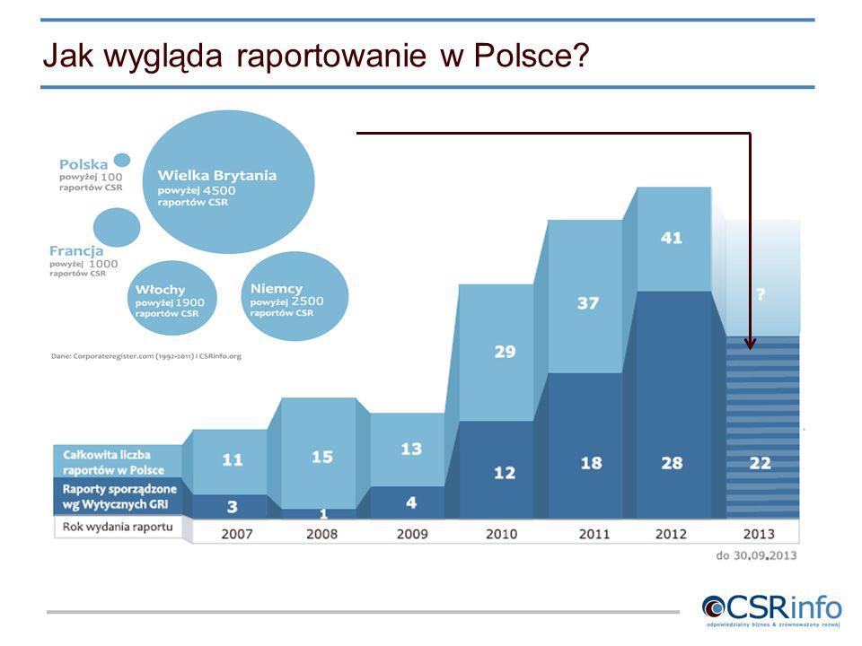 Jak wygląda raportowanie w Polsce?