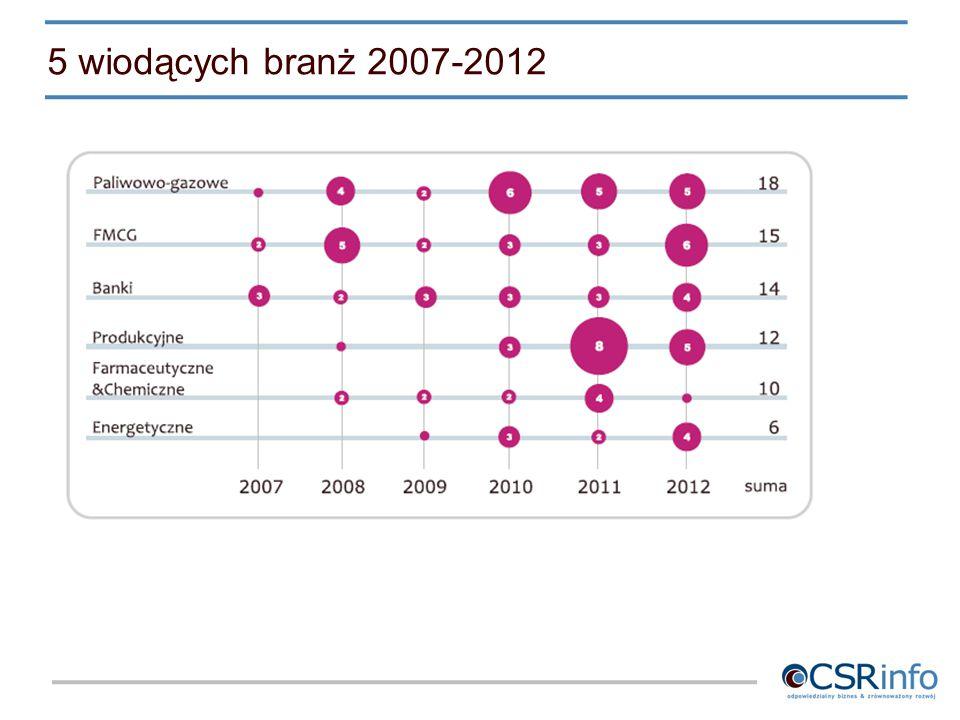 5 wiodących branż 2007-2012