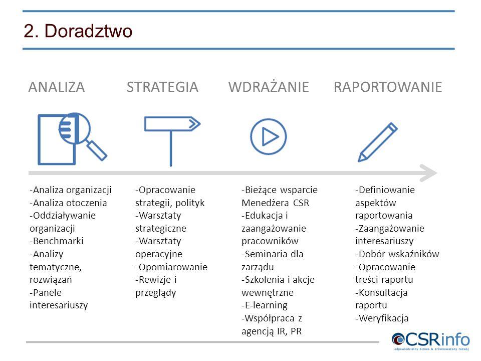 2. Doradztwo ANALIZASTRATEGIAWDRAŻANIERAPORTOWANIE -Analiza organizacji -Analiza otoczenia -Oddziaływanie organizacji -Benchmarki -Analizy tematyczne,
