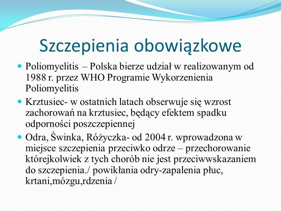 Szczepienia obowiązkowe Zakażenia Haemophilus Influenzae –od 2004 r.